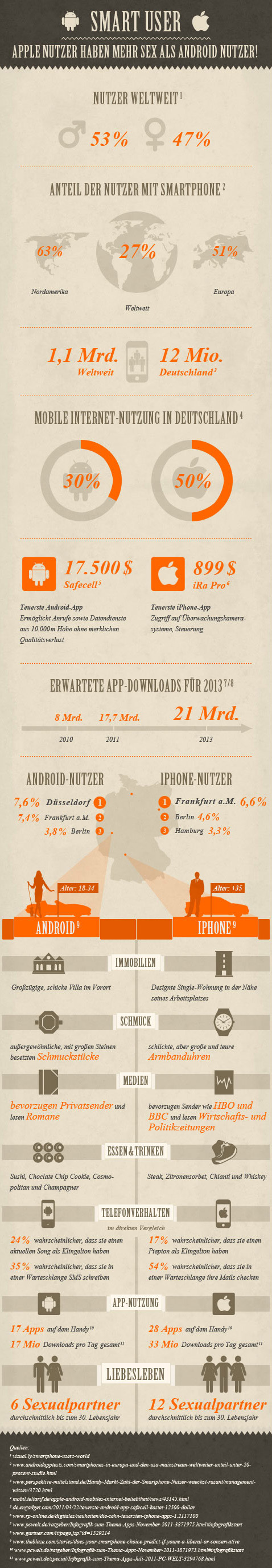 Apple vs. Android Infografik